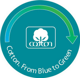 mark for COTTON COTTON. FROM BLUE TO GREEN., trademark #77050428