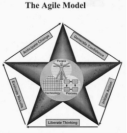 mark for AGILE MODEL, trademark #77079852