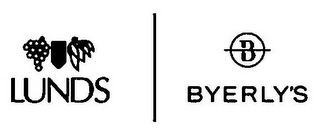 mark for LUNDS B BYERLY'S, trademark #77216149