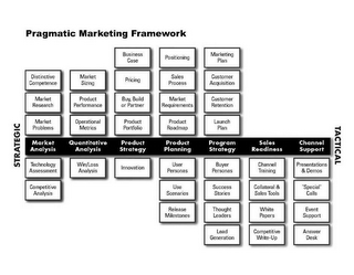mark for PRAGMATIC MARKETING FRAMEWORK, STRATEGIC, DISTINCTIVE COMPETENCE, MARKET RESEARCH, MARKET PROBLEMS, MARKET ANALYSIS, TECHNOLOGY ASSESSMENT, COMPETITIVE ANALYSIS, MARKET SIZING, PRODUCT PERFORMANCE, OPERATIONAL METRICS, QUANTITATIVE ANALYSIS, WIN/LOSS ANALYSIS, BUSINESS CASE, PRICING, BUY, BUILD OR PARTNER, PRODUCT PORTFOLIO, PRODUCT STRATEGY, INNOVATION, POSITIONING, SALES PROCESS, MARKET REQUIREMENTS, PRODUCT ROADMAP, PRODUCT PLANNING, USER PERSONAS, USE SCENARIOS, RELEASE MILESTONES, MARKETING PLAN, CUSTOMER ACQUISITION, CUSTOMER RETENTION, LAUNCH PLAN, PROGRAM STRATEGY, BUYER PERSONAS, SUCCESS STORIES, THOUGHT LEADERS, LEAD GENERATION, SALES READINESS, CHANNEL TRAINING, COLLATERAL & SALES TOOLS, WHITE PAPERS, COMPETITIVE WRITE-UP, CHANNEL SUPPORT, PRESENTATIONS & DEMOS, ?SPECIAL? CALLS, EVENT SUPPORT, ANSWER DESK, TACTICAL, trademark #77694671