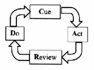 mark for CUE ACT REVIEW DO, trademark #78521655