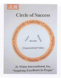 "mark for CIRCLE OF SUCCESS; JLW; LEADERSHIP · CONTROLLING · STAFFING · ORGANIZATION · PLANNING · COMMUNICATIONS · PERSONAL GROWTH · JL WHITE INTERNATIONAL, INC. ""INSPIRING EXCELLENCE IN PEOPLE"", VISION, MISSION, RESULTS, ORGANIZATIONAL VALUES, trademark #78733428"