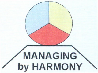 mark for MANAGING BY HARMONY, trademark #79110247