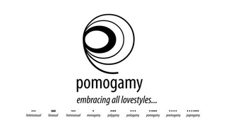 mark for POMOGAMY EMBRACING ALL LOVESTYLES... HET, trademark #85211106