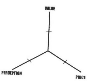 mark for VALUE PRICE PERCEPTION, trademark #85334929