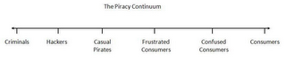 mark for THE PIRACY CONTINUUM CRIMINALS HACKERS CASUAL PIRATES FRUSTRATED CONSUMERS CONFUSED CONSUMERS CONSUMERS, trademark #85395932