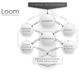 external environment that influence performance of organizational leaders The impact of external environment on organizational development strategy influence its behavior and performance the action of these factors may be direct (for example, the study aims to analyze the external environment of those major variables that influence the organization's work.