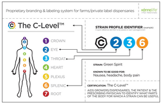 mark for C THE C-LEVEL PROPRIETARY BRANDING & LABELING SYSTEM FOR FARMS/PRIVATE LABEL DISPENSARIES KANNALIFE A PHYTO-MEDICAL COMPANY STRAIN PROFILE IDENTIFIER (EXAMPLE) A QUICK REFERENCE IDENTIFIER TO BE PLACED ON EACH PACKAGED STRAIN 1 CROWN 2 EYE 3 THROAT 4 HEART 5 PLEXUS 6 SPLENIC 7 ROOT C 2 3 6 STRAIN: GREEN SPIRIT KNOWN TO BE GOOD FOR: NAUSEA, HEADACHE, BODY PAIN CERTIFICATION: THE C-LEVEL AIDS GROWERS/DISPENSARIES, THE PATIENT & THE PRESCRIBING PHYSICIAN TO IDENTIFY WHAT PARTS OF THE BODY FOR WHICH A STRAIN CAN BE USEFUL, trademark #85887643