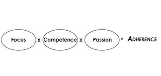 mark for FOCUS X COMPETENCE X PASSION = ADHERENCE, trademark #85904023