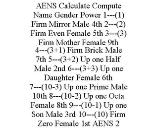 mark for AENS CALCULATE COMPUTE NAME GENDER POWER 1---(1) FIRM MIRROR MALE 4TH 2---(2) FIRM EVEN FEMALE 5TH 3---(3) FIRM MOTHER FEMALE 9TH 4---(3+1) FIRM BRICK MALE 7TH 5---(3+2) UP ONE HALF MALE 2ND 6---(3+3) UP ONE DAUGHTER FEMALE 6TH 7---(10-3) UP ONE PRIME MALE 10TH 8---(10-2) UP ONE OCTA FEMALE 8TH 9---(10-1) UP ONE SON MALE 3RD 10---(10) FIRM ZERO FEMALE 1ST AENS 2, trademark #86089043