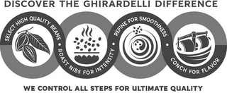 mark for DISCOVER THE GHIRARDELLI DIFFERENCE SELECT HIGH QUALITY BEANS · ROAST NIBS FOR INTENSITY · REFINE FOR SMOOTHNESS · CONCH FOR FLAVOR WE CONTROL ALL STEPS FOR ULTIMATE QUALITY, trademark #86716249