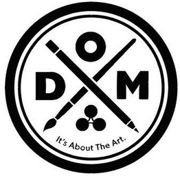 mark for ODM IT'S ABOUT THE ART., trademark #86896783